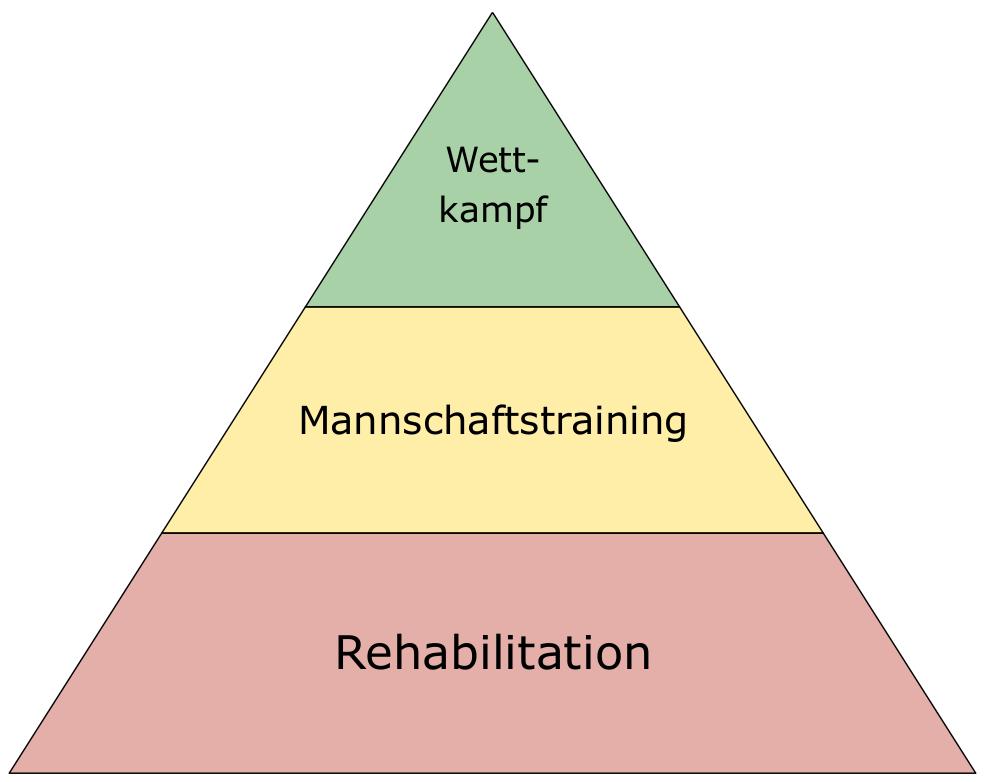 Sportphysiokonzept Pyramide